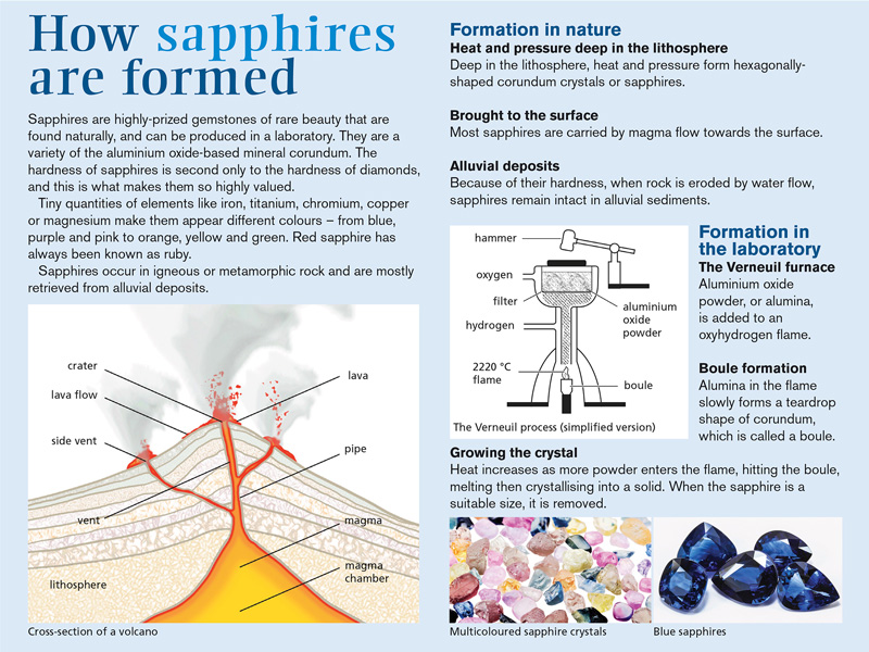 Screenshot of lesson text - How Sapphires are Formed