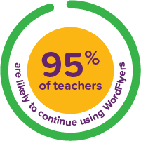 95% of teachers are likely to continue using WordFlyers