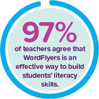 97% of teachers agree that WordFlyers is an eective way to build students' literacy skills.
